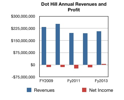 Dot Hill annual results