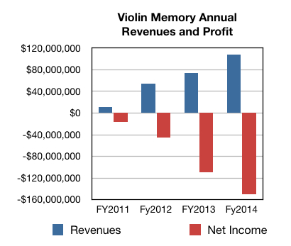 Violin Memory annual revenues and profit/loss history