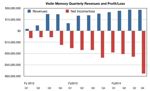 Violin Memory's quarterly numbers