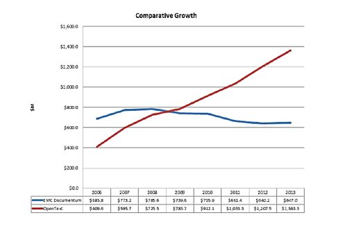 Graph showing OpenText outperforming Documentum in terms of revenue