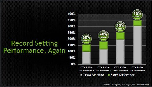 Performance-improvement chart comparing Nvidia GeForce GTX 7xx series to GeForce GTX 8xx series