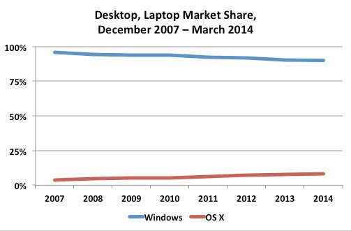 Windows and OS X market share since December 2007, according to NetMarketShare
