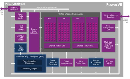 Imagination Technologies PowerVR GR6500 block diagram