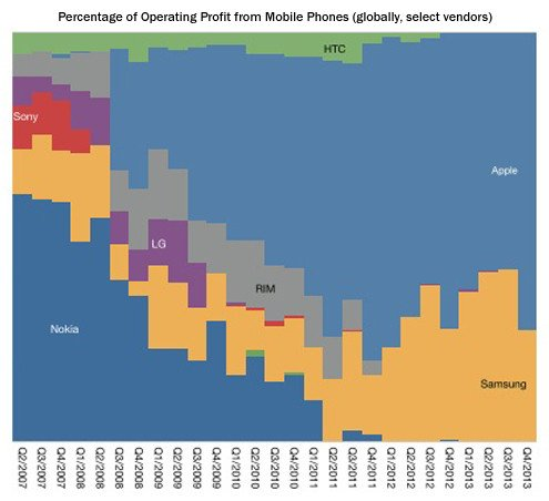 Percentage of operating profit from mobile phones (globally, select vendors)