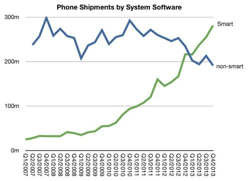 Phone shipments by system software