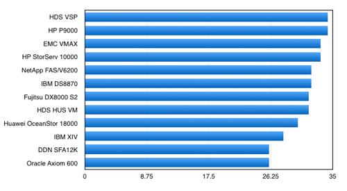 Gartner High-end Array Chart