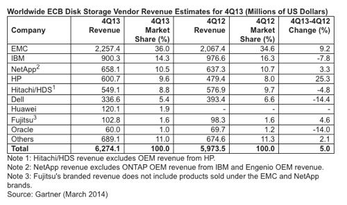 Gartner ECB disk storage market Q4 2013