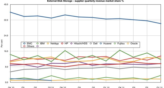 Gartner ECB storage trends
