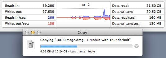 Thunderbolt transfer rates on the Mac as shown in Activity Monitor