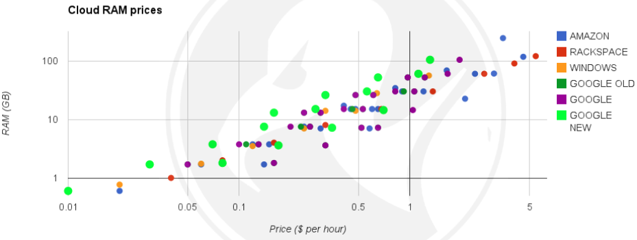 Graph showing Google is cheaper than everyone else in term of RAM bytes per dollar
