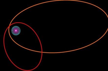 The orbit of dwarf planet VP113, or Biden, and Sedna