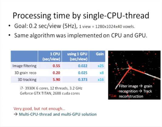 AEgIS Collaboration: tracking algorithm processing time, CPU v. GPU