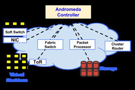 AndromedaGoogle