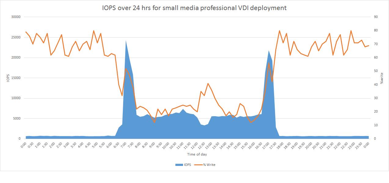 VDI Media Professional Graph