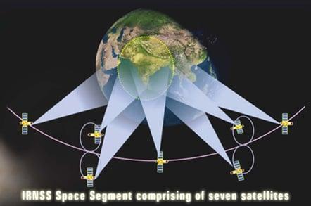 Indian Regional Navigation Satellite System footprint