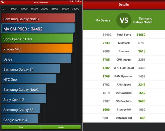 AnTuTu score with Galaxy Note Pro 12.2 and Note 3 compared