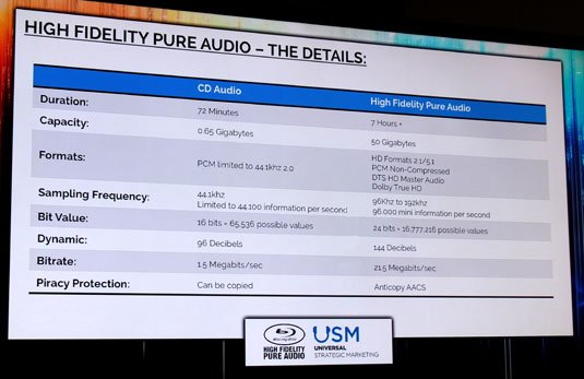 CD and High Fidelity Pure Audio compared