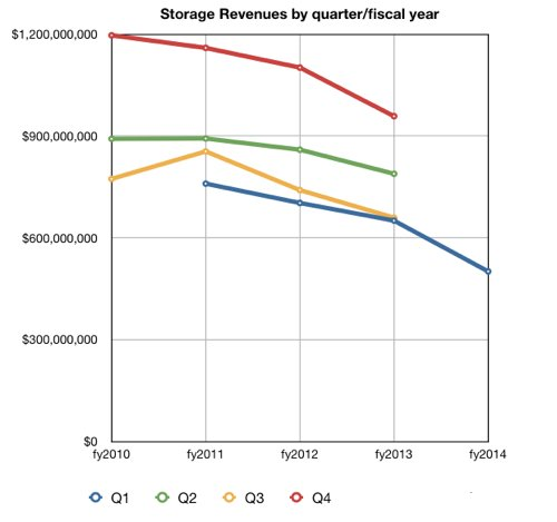 IBM_Storage_HW_revs_Q1fy2014