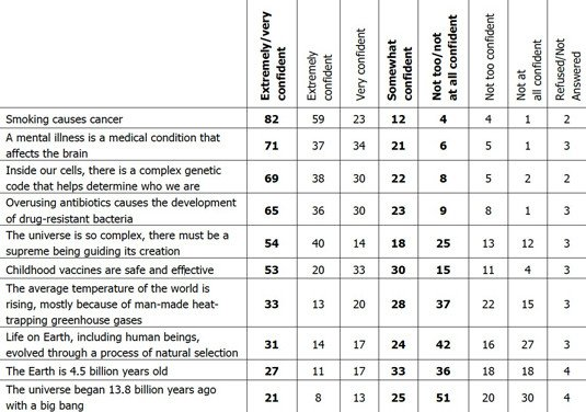 Results of AP-GfK survey on scientific and medical beliefs of Americans