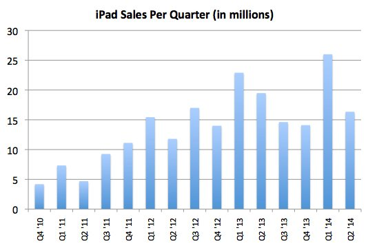 Apple historical iPad sales chart