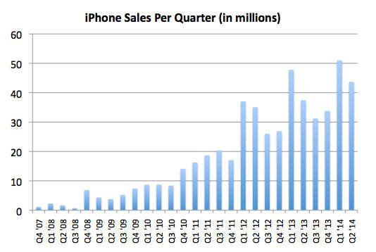 Apple's historical iPhone sales chart