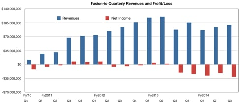 FIO revenues to Q3 fy2014
