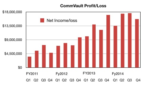 CommVault_Net_income