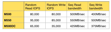 Micron SSD performance table