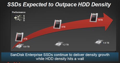 SAnDisk_SSD_vs_HDD