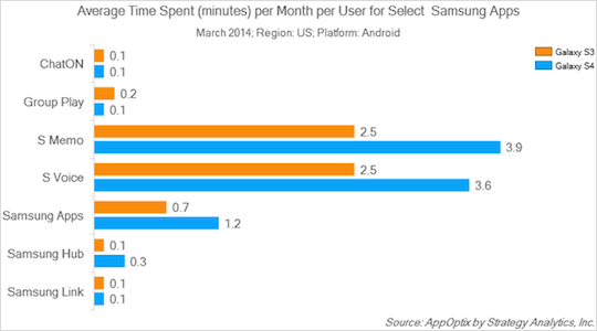 Usage of Samsung Apps on Samsung Devices, from Strategy Analytics