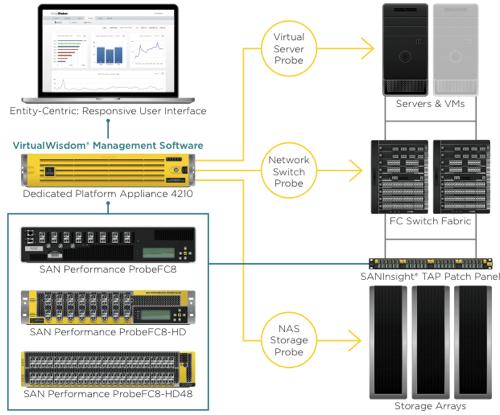 VirtualWisdom 4.0 schematic diagram