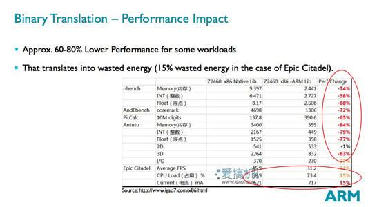 ARM Power and Efficiency Analysis presentation slide: Binary Translation – Performance Impact