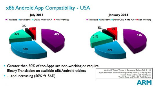 ARM Power and Efficiency Analysis presentation slide: x86 Android App Compatibility – USA
