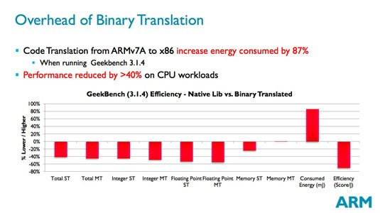 ARM Power and Efficiency Analysis presentation slide: Overhead of Binary Translation