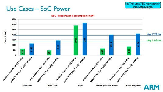 ARM Power and Efficiency Analysis presentation slide: Use Cases – SoC Power