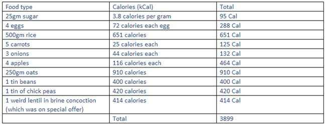 Toby's Calorie calculation