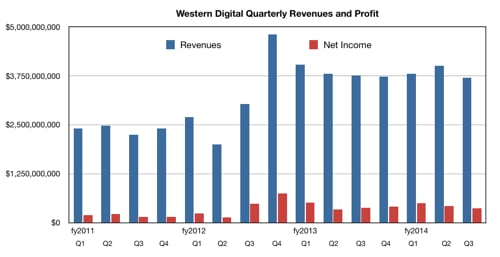 WD_Results_to_Q3_fy20124