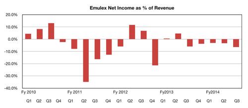 Emulex losses