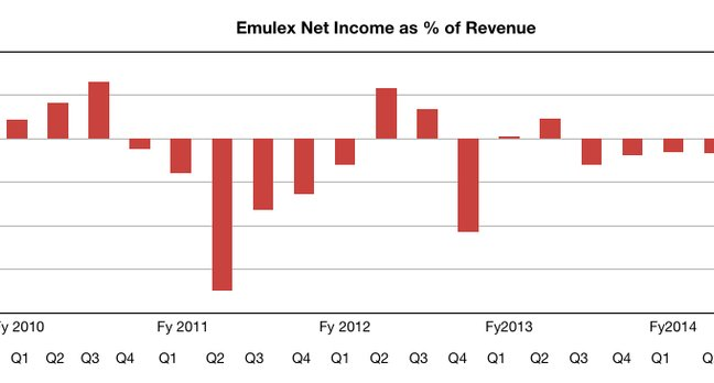 Emulex losses to Q3 fy2014