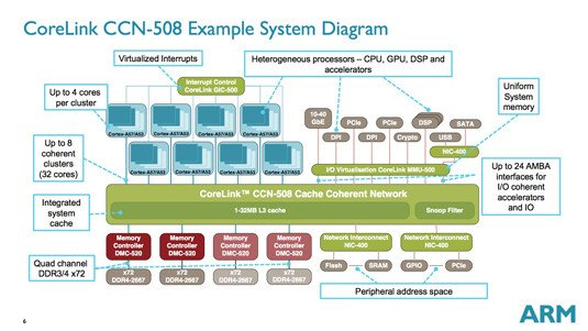 Block diagram of ARM's CoreLink CCH-508