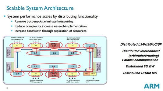 ARM CCN-508 scalable system architecture bus diagram