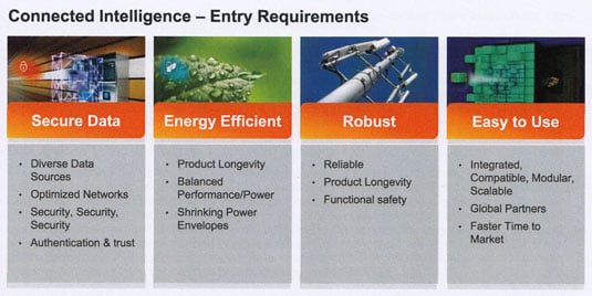 Freescale Connected Intelligence entry requirements