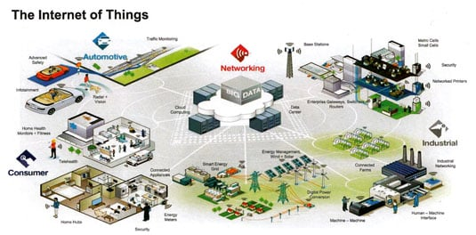 Freescale Internet of Things overview