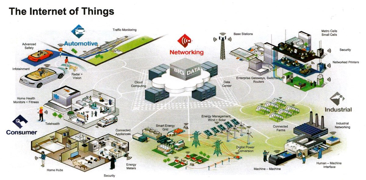 Freescale Internet of Matters overview