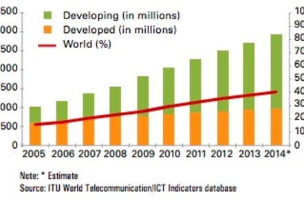 The ITU's 2014 internet population data