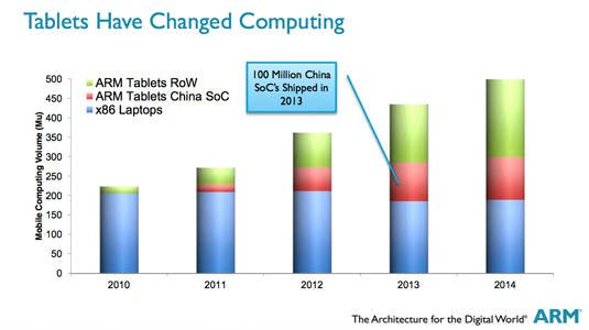 Chart of tablet shipments since 2010 showing rapid increase of Chinese SoC manufacturers