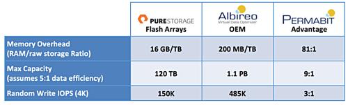 Albireo vs Pure Storage