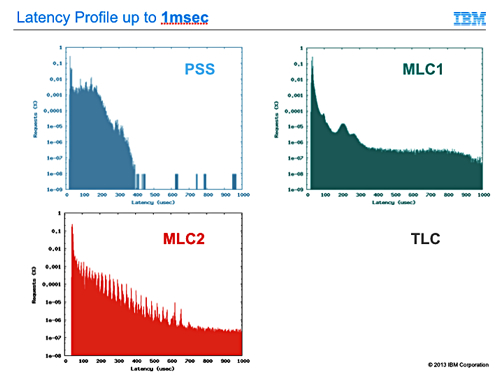 Latency Profile PSS PCIe card