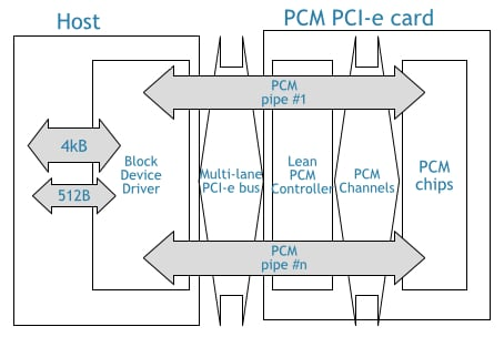 PSS PCM PCIe card diagram