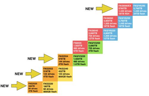 NetApp FAS range +++ Must attribute The Register +++